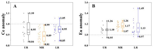 The spatial variation of Cerium (Ce) and Europium (Eu) anomalies of the SPM.