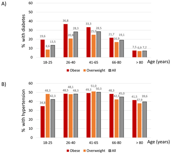 Percentage of participants with diabetes (A) and hypertension (B) within each age category.