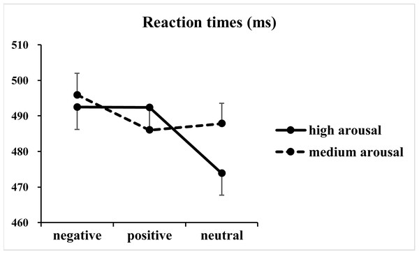 Results of the reaction times.