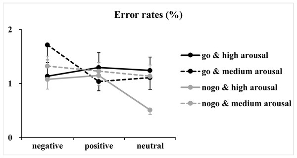 Results of the error rates.