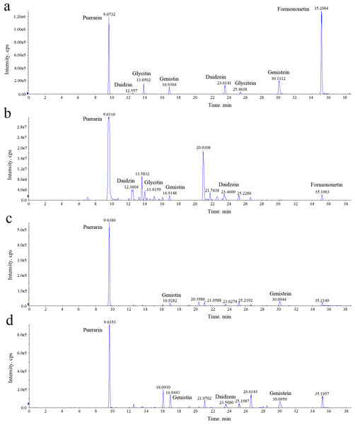 Representative chromatograms of the isoflavonoid analyzed in Pueraria lobata three tissues.