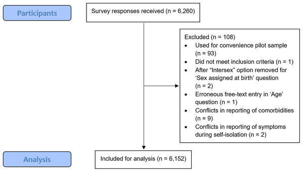 STROBE flowchart for analysis of survey responses.
