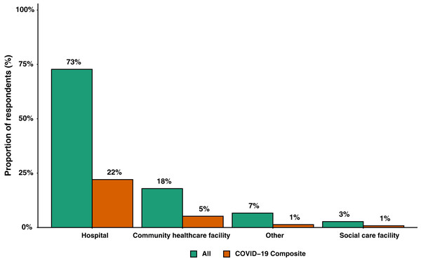 Bar graph of main location of work grouped by all participants (n = 6,152) and participants where the COVID-19 composite endpoint was reported (n = 1,806).
