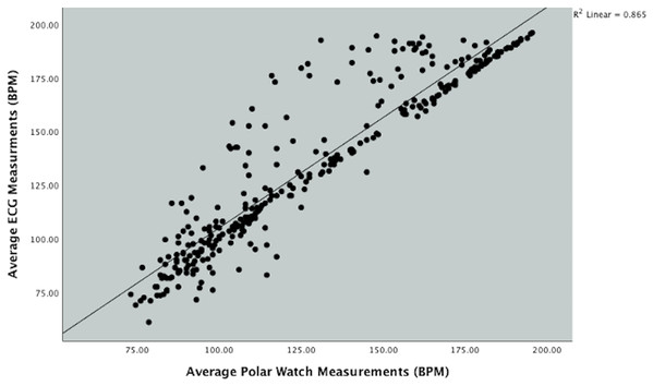 Scatterplot showing the relationship between Polar Vantage watch and ECG HR measurement during the Bruce protocol.