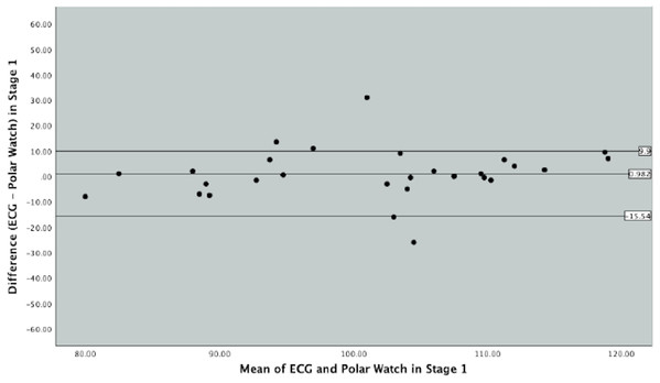 Bland–Altman Plot indicating mean difference and 90% limits of agreement between measurements from the Polar Vantage watch and ECG for HR measurement in Stage 1 of the Bruce Protocol.