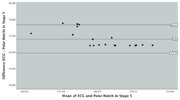 Bland–Altman Plot indicating mean difference and 90% limits of agreement between measurements from the Polar Vantage watch and ECG for HR measurement in Stage 3 of the Bruce Protocol.