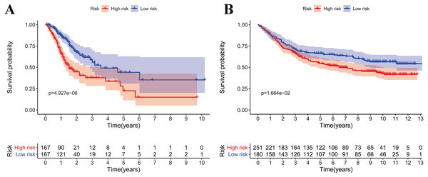 Survival analysis of prognostic metabolic gene signatures in TCGA and GEO.