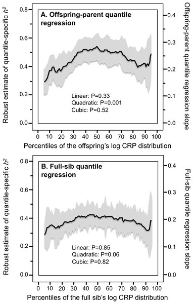 Quantile-specific offspring-parent (βOP) and full-sib regression slopes (βFS) for the offspring's logarithmically transformed CRP concentrations.
