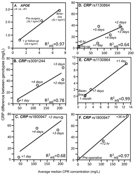 Simple regression analysis showing larger genotype differences associated with higher estimated average CRP response.