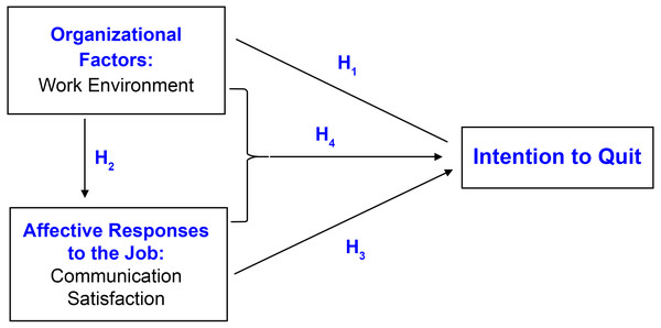 The conceptual model for the current study.