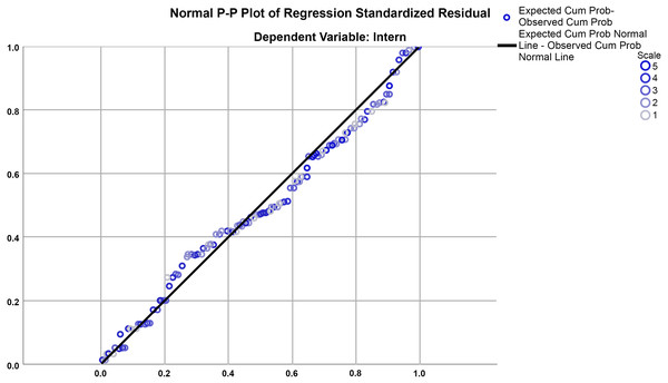 Normal probability plot (P-P) of the regression standardized residuals.