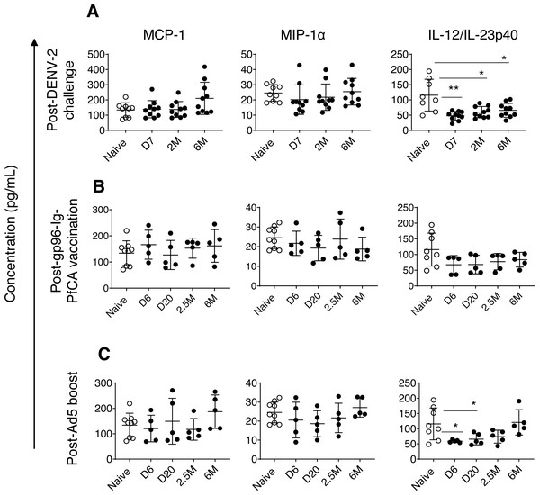 Circulating concentrations of MCP-1, MIP1- α and IL-12/IL-23p40 cytokines.