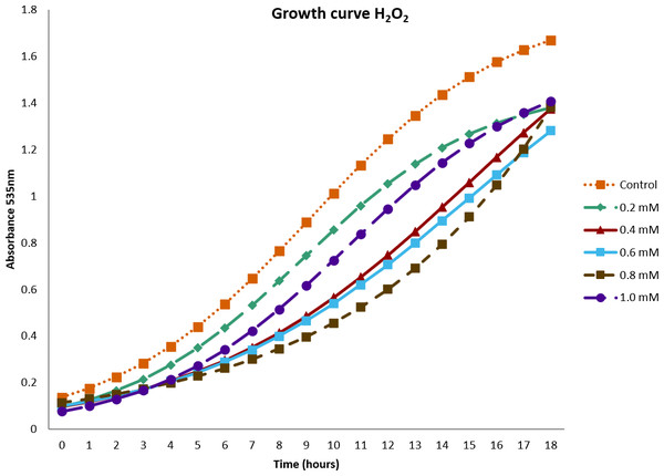Growth curve of Bacillus subtilis strain BMB 44 cells at different concentrations of hydrogen peroxide (H2O2).