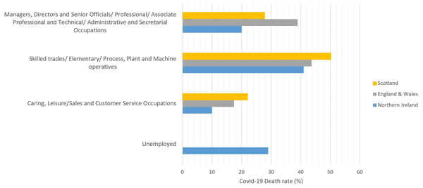 COVID-19 death rates by occupational groups in the age range of 20–65 (in March, April and May) in Scotland (National Records of Scotland, 2020), England & Wales (Office for National Statistics, 2020a), and Northern Ireland (NISRA, 2020).