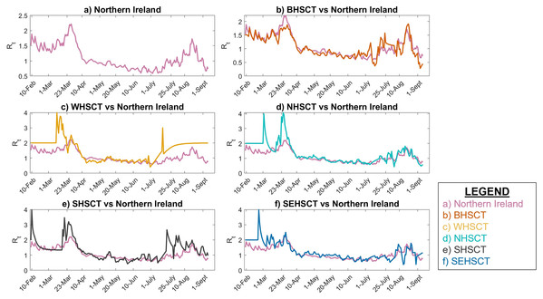 Local Instantaneous reproduction number in Northern Ireland and its HSC trust areas.