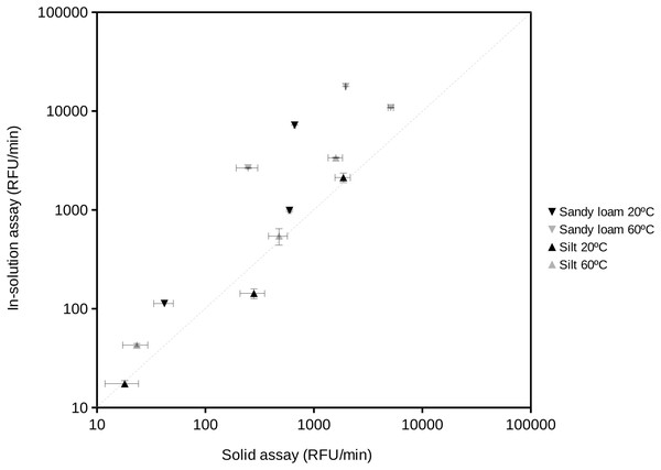 Comparison of the results obtained using the standard enzyme activity assay (in-solution assay) and the proposed soil-supported activity method at the same substrate concentration, temperature and water activity (aw = 1) conditions.