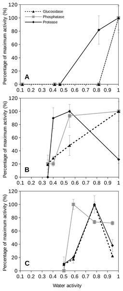 Relative extracellular enzyme activity as a function of water activity (aw) for three bacterial species.