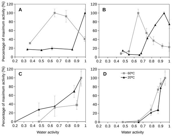 Extracellular enzyme activities at different temperatures as a function of water activity for two distinctive soils.