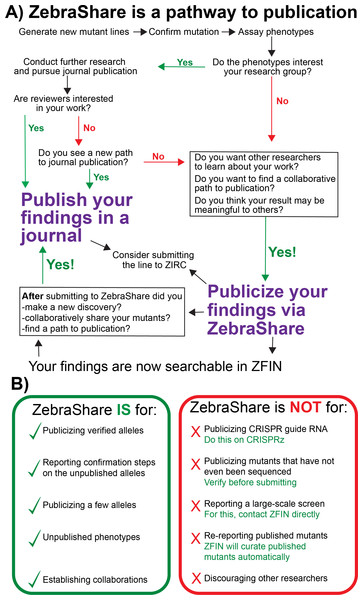 A decision tree on whether to publicize findings in ZebraShare.