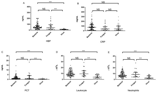 The concentration of inflammatory markers in peripheral plasma of three groups.