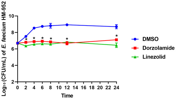 Time-kill assay of dorzolamide and linezolid (tested in triplicates, at 10 × MIC) against E. faecium HM-952.