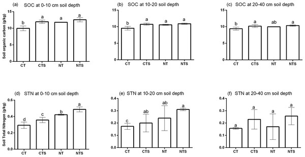 Soil organic carbon (SOC) and soil total nitrogen (STN) among tillage treatments within different depths.