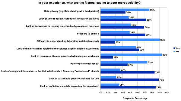 The factors leading to poor reproducibility from the experience of 71 participants who fully responded to this question.