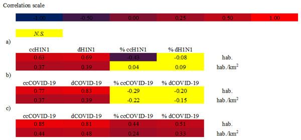 Spearman correlations between analyzed variables.
