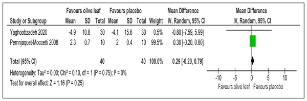 Forest plot of comparison 2: 500 mg per day olive leaf extract vs placebo or no treatment.