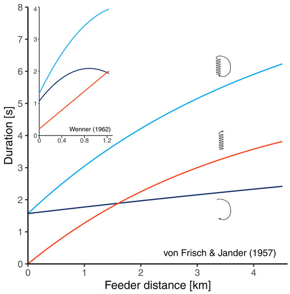 Results of two historical studies exploring the relationships between feeder distance and the duration of three components of the waggle dance in A. mellifera.