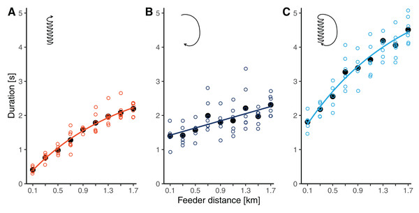 (A) Waggle phase duration, (B) return phase duration and (C) circuit duration of waggle dances performed by bees trained to feeders at distances between 0.1 and 1.7 km in this study.