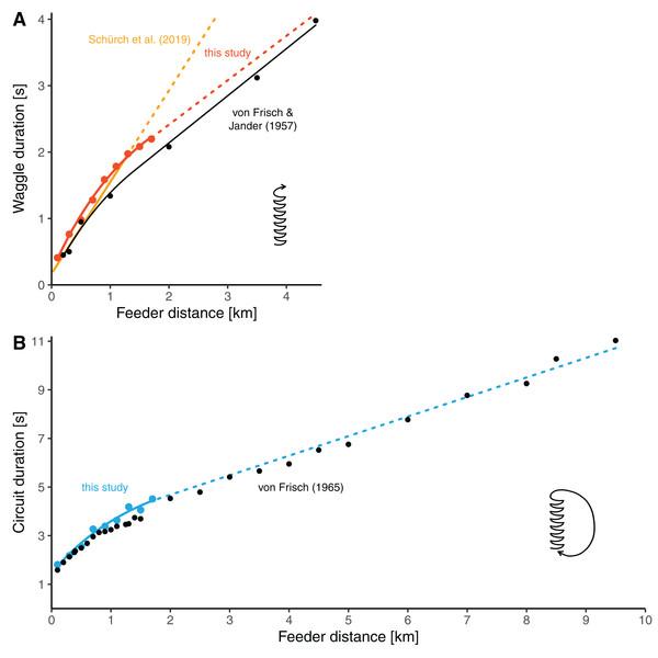 Comparisons of distance-duration curves.