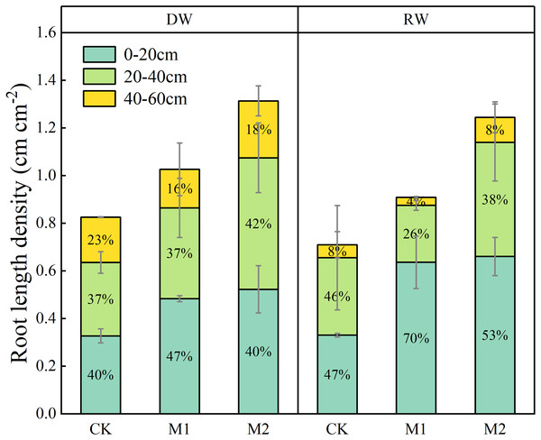 Effects of nitrogen management on root length density (RLD) distribution of two wheat cropping systems at maturity.