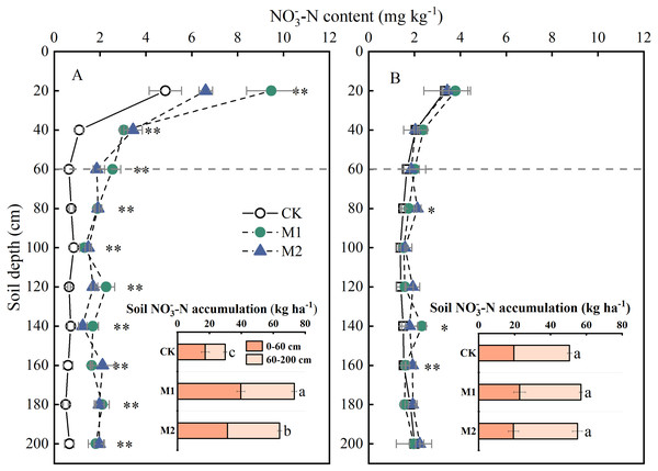 Effects of nitrogen management on NO                                                        ${}_{3}^{-}$                                                                                                                                                                    3                                                                                                         −                                                                                                                      -N content (mg kg−1) and accumulation (kg ha−1) in 0–2 m soil of dryland wheat (A) and rice wheat (B) cropping systems at maturity.