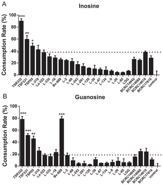 In vitro purine assimilation assays of inosine and guanosine in probiotic strains.