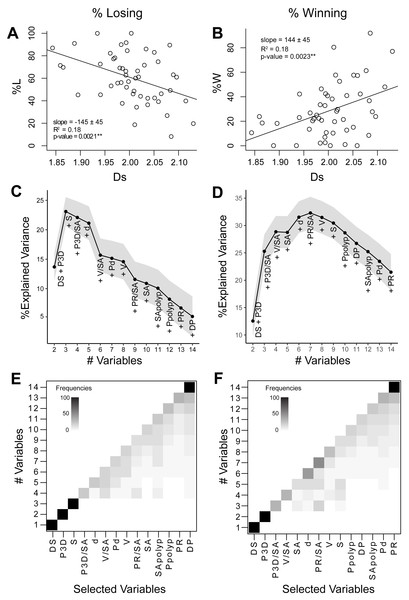 Relationships between coral geometry and coral competition outcomes: univariate and multivariate analyses.