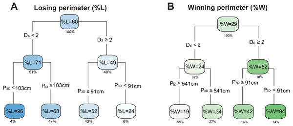 Interdependence of optimal variables in the predictions of outcomes.