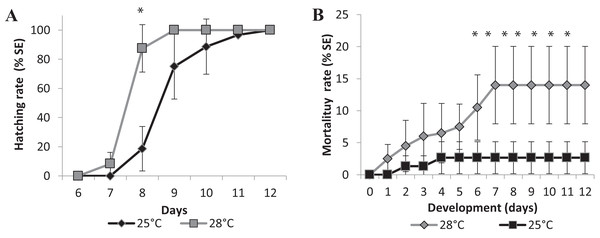 Relative mean of cumulative hatching (A) and mortality (B) rates from all salinities (15-35ppT) tested, in percentage, and ± Standard Errors, at 25 °C and 28 °C.