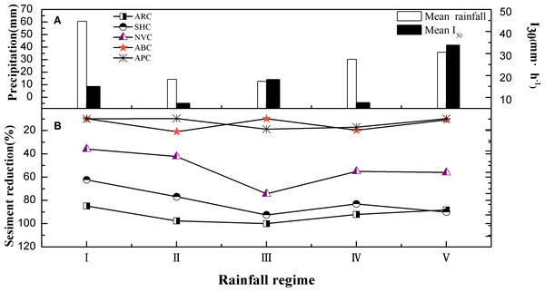 Sediment yield of five different vegetation covers under different rainfall conditions.
