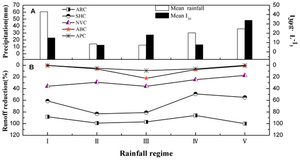 Runoff characteristics of five different vegetation treatments under different rainfall conditions.