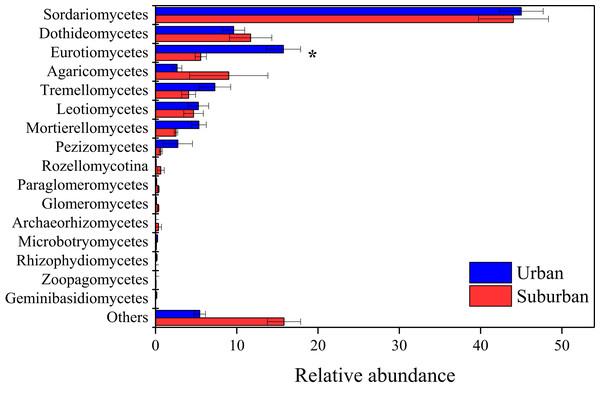 Relative abundances of the fungal classes in the park soils.