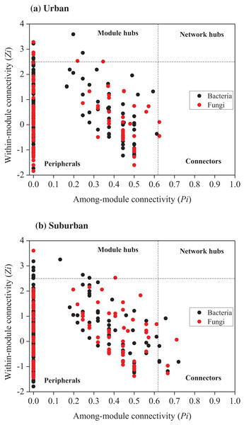 Zi-Pi plot showing the distribution of OTUs based on their topological roles in networks of bacteria and fungi from urban (A) and suburban park soils (B).
