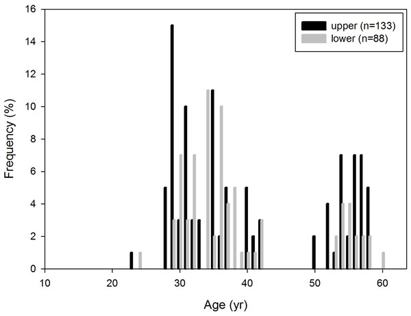 Age distribution of P. huaihoensis from Penghu Channel, Taiwan. The frequency (%) is based on the proportion of specimens (n).