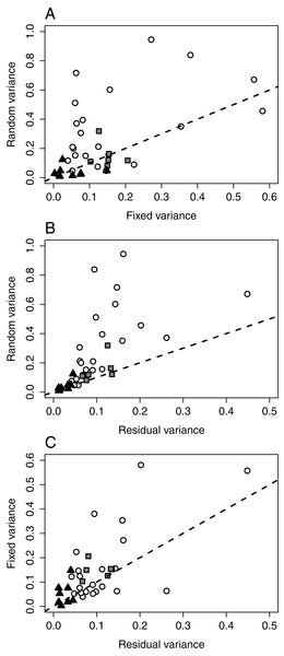 Variance components in the mixed-effect models of FMS by samples and species (all fixed effects included).