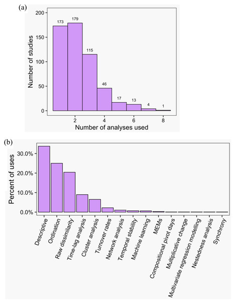 The frequency of use of different temporal community dynamics analysis methods across all reviewed studies.