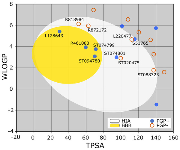 TPSA and WLOGP of top 20 ligands plotted on the BOILED-Egg.