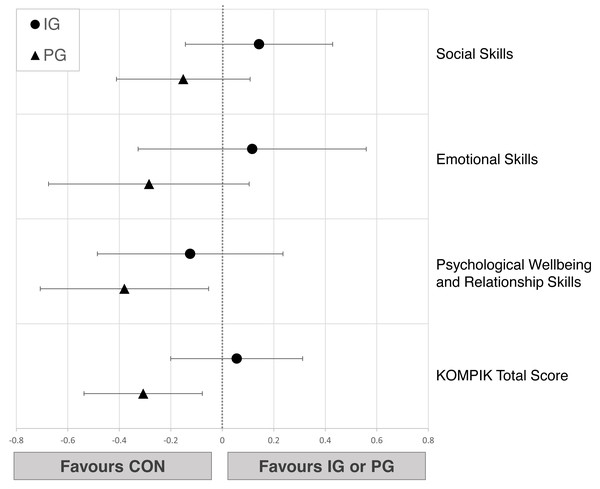 Effects of the intergenerational (IG) and peer groups (PG) on social-emotional skills in children compared to control condition (CON), corrected for baseline values and age.