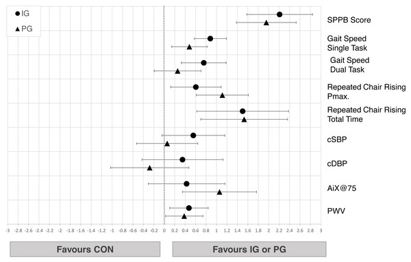 Effects of the intergenerational (IG) and peer groups (PG) on physical performance and cardiovascular health in seniors compared to control condition (CON), corrected for baseline values and age.