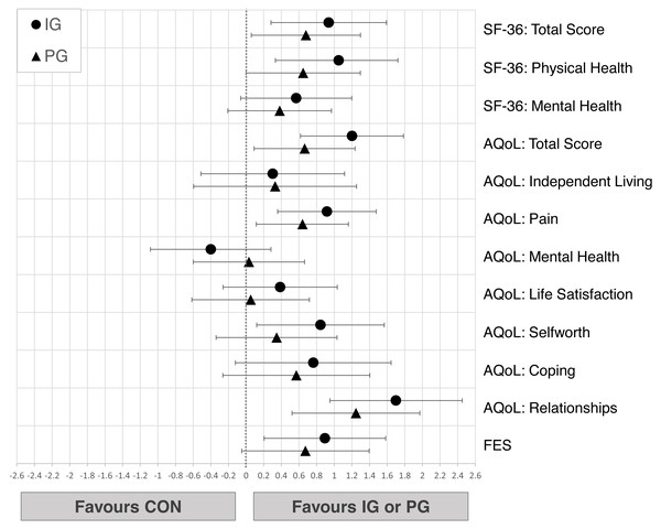 Effects of the intergenerational (IG) and peer groups (PG) on psychosocial wellbeing and quality of life in seniors compared to control condition (CON), corrected for baseline values and age.
