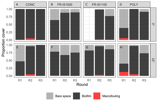 Percent cover of bare space, biofilm and macrofouling on experimental panels subjected to continuous bubble streams.